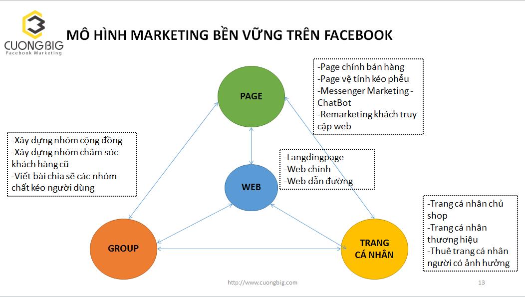 Mô hình marketing bền trên facebook